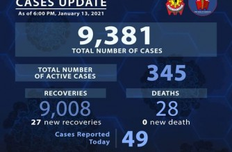 PNP reports 49 more COVID-19 cases, 27 more recoveries