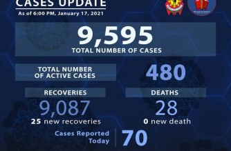 PNP reports 25 more COVID-19 recoveries, 70 additional COVID-19 cases