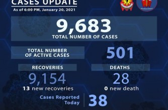 PNP reports 13 more COVID-19 recoveries