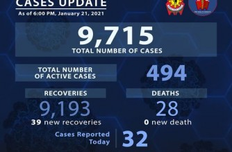PNP reports 39 more COVID-19 recoveries