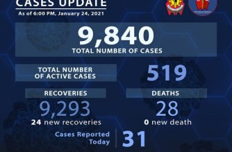 PNP reports 24 more COVID-19 recoveries