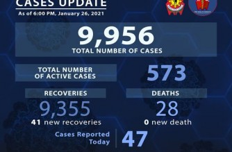 PNP reports 41 more COVID-19 recoveries
