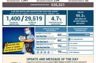 PHL COVID-19 cases reach 535,521