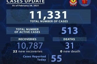 22 more police personnel recover from COVID-19; 55 more cases reported