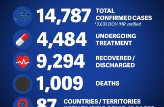 COVID-19 deaths among Filipinos abroad breach 1,000 mark