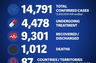 DFA reports 7 more COVID-19 recoveries among overseas Filipinos