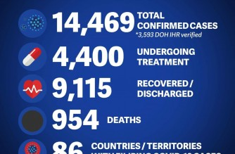 DFA reports 49 more COVID-19 recoveries, 49 more cases among Filipinos abroad