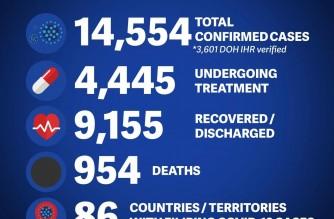 DFA: COVID-19 cases among Filipinos abroad reach 14,554
