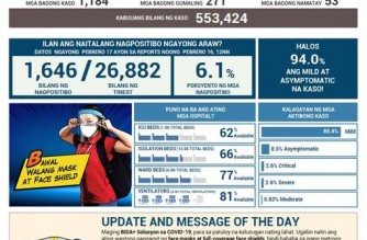 PHL COVID-19 cases reach 553,424; recoveries rise to 512,033
