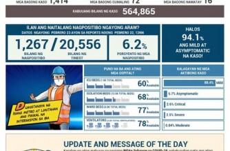 PHL COVID-19 cases reach 564,865; recoveries at 522,941