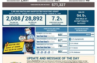 PHL COVID-19 cases reach 571,327 with addition of 2,651 cases