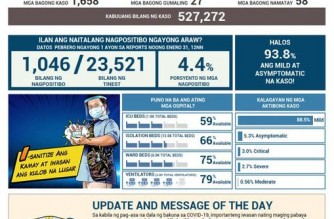 PHL COVID-19 cases reach 527,272; recoveries climb to 487,574