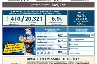 PHL COVID-19 cases reach 549,176; 10,967 more recover