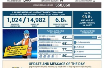 PHL COVID-19 cases reach 550,860; recoveries climb to 511,755
