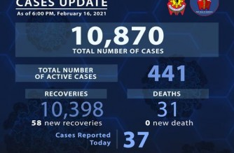 PNP reports 58 more COVID-19 recoveries