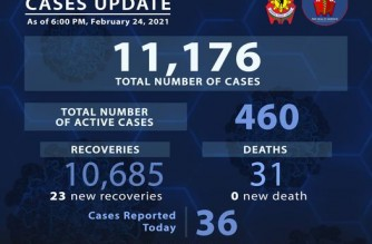 PNP reports 23 more COVID-19 recoveries