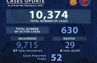 PNP reports 52 more COVID-19 cases; 37 more recover