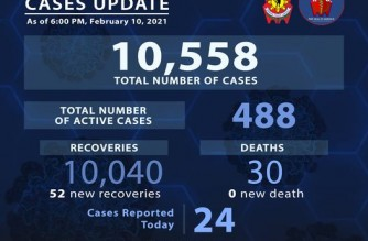 PNP COVID-19 recoveries breach 10,000 mark