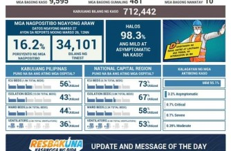 DOH reports 9,595 additional COVID-19 cases; total at 712,442