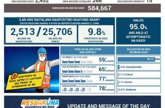 PHL COVID-19 cases reach 584,667 with addition of 2,452 cases