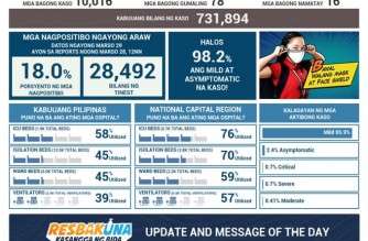 PHL reports all-time high 10,016 additional COVID-19 cases; total now at 731,894