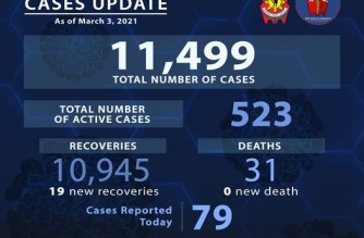 PNP reports 79 more COVID-19 cases; 19 more recover