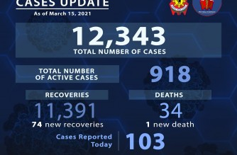 PNP reports 103 additional COVID-19 cases