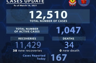 PNP reports 167 additional COVID-19 cases