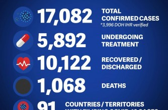 DFA reports 18 additional COVID-19 cases, 45 more recoveries among Filipinos abroad