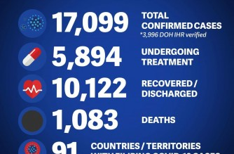 DFA reports 17 more COVID-19 cases, 14 additional COVID-19 deaths among Filipinos in the Middle East