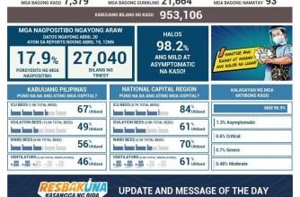 PHL COVID-19 cases reach 953,106; over 20,000 more recoveries reported