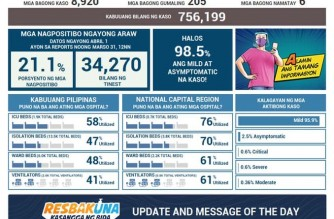 PHL reports 8,920 additional COVID-19 cases; total now at 756,199