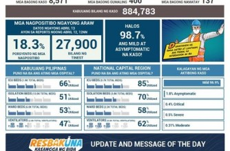 PHL reports 8,571 additional COVID-19 cases; total now at 884,783
