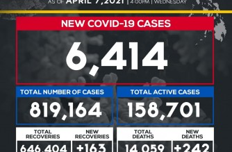 DOH reports 6,414 more COVID-19 cases; PHL total now at 819,164
