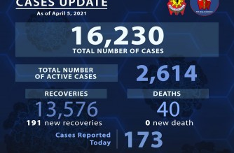 PNP reports 173 more COVID-19 cases