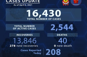 PNP reports 208 additional COVID-19 cases; total at 16,430