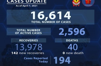 PNP reports 194 more COVID-19 cases