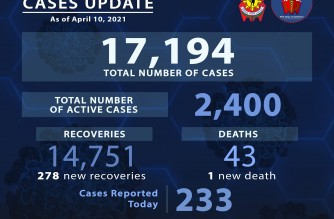 PNP reports 233 additional COVID-19 cases