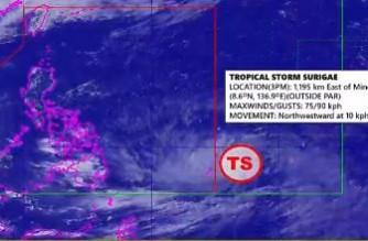 PAGASA: Trough of tropical storm outside PAR affecting Mindanao