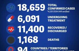DFA: Confirmed COVID-19 cases among Filipinos abroad now at 18,659