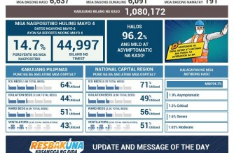 DOH reports 6,637 additional COVID-19 cases; PHL total at 1,080,172