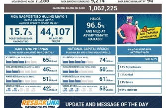 PHL COVID-19 cases at 1,062,225 with addition of 7,255 cases