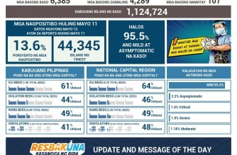 PHL COVID-19 cases reach 1,124,724 with addition of 6,385 cases