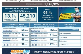 PHL COVID-19 cases reach 1,149,925 with addition of 5,979 cases
