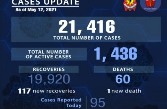 95 more police personnel test positive for COVID-19