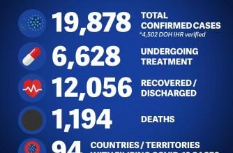 DFA: COVID-19 cases among Filipinos abroad at 19,878