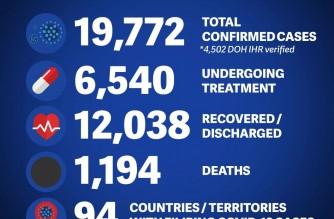 DFA reports seven more COVID-19 cases among overseas Filipinos