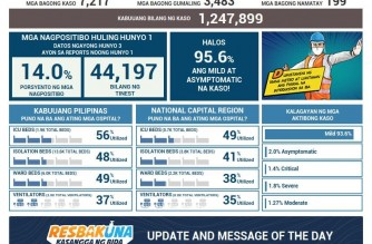 PHL COVID-19 cases reach 1,247,899 with addition of 7,217 cases