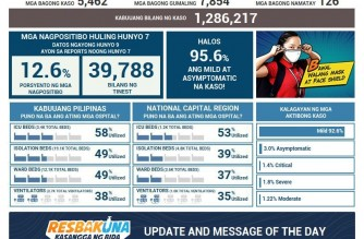 PHL COVID-19 cases now at 1,286,217 with addition of 5,462 cases