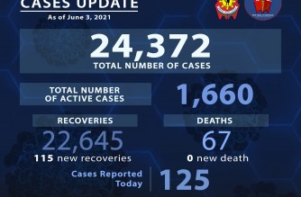 125 more cases push PNP COVID-19 total to 24,372